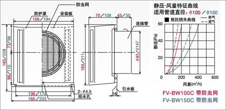 【松下fv-bw100c空气净化器】松下(panasonic)fv-bwc