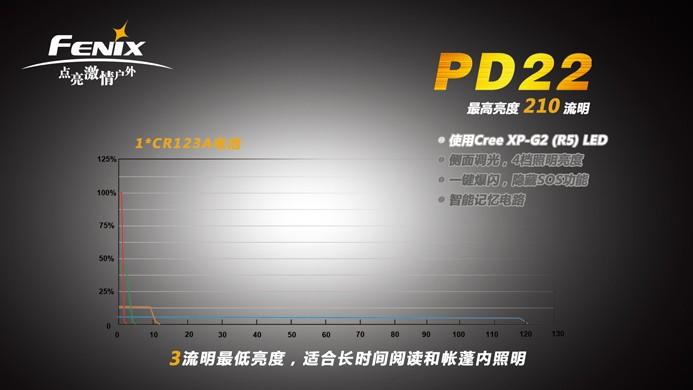 fenix  pd22是一款高亮侧按调光手电,它拥