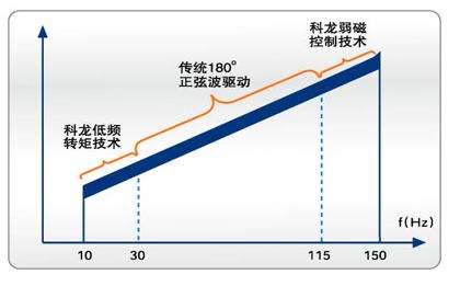 360°全直流变频驱动技术 10-150hz宽频率运行