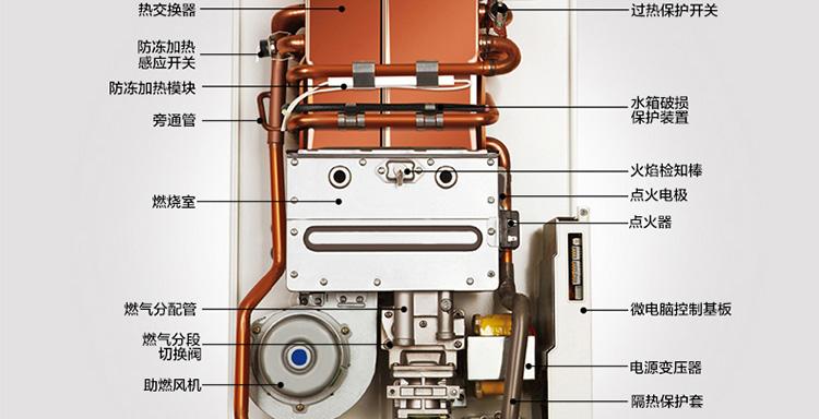 时尚外观设计,智能芯片控制电路板,高速静音风机,高效节能型燃烧36项