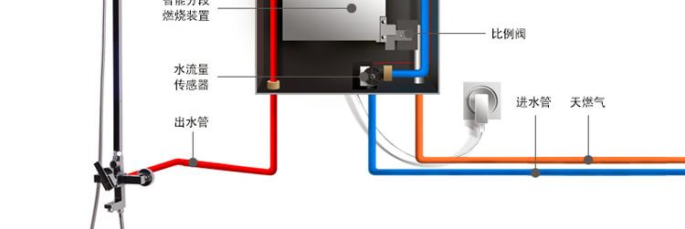 前锋(chiffo)jsq24-a4/403 智能 恒温 天然气热水器 强排式 燃气热水