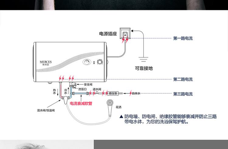 国美在线 万和高端梅赛思merces电热水器ewh65-ma23a